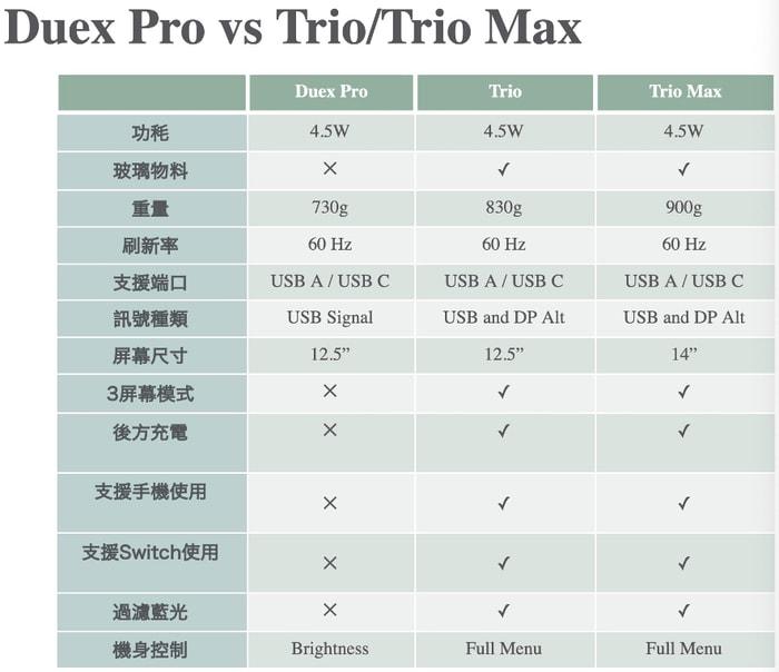 美國 TRIO 隨身 外置三屏顯示器40
