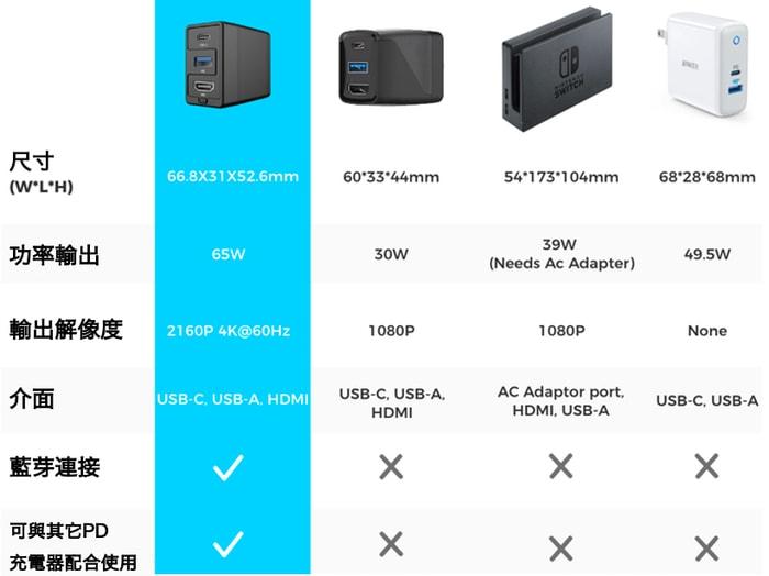 14Dongii Switch專用 多合1轉插器