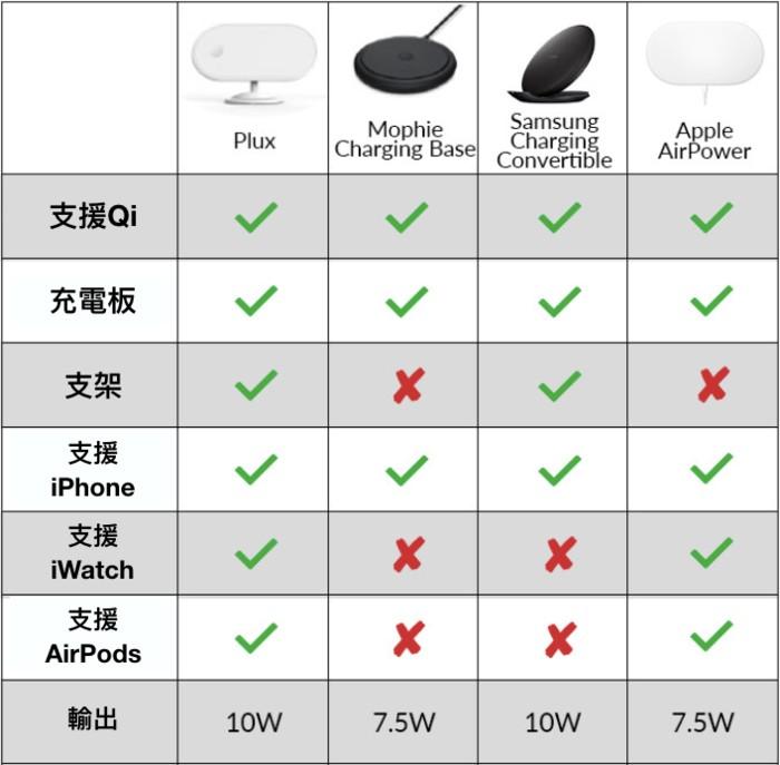 Plux 蘋果3合1 無線充電板65