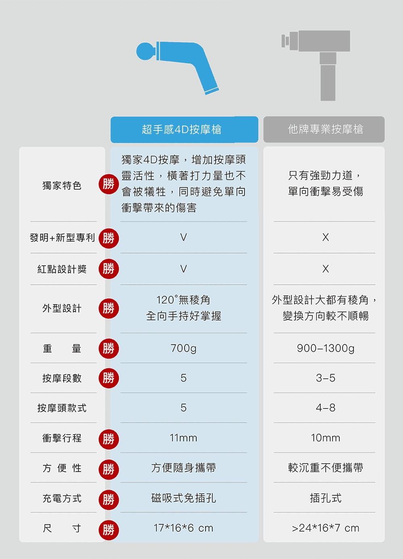 TAKASIMA-高島-超手感4D按摩槍-其他產品比較