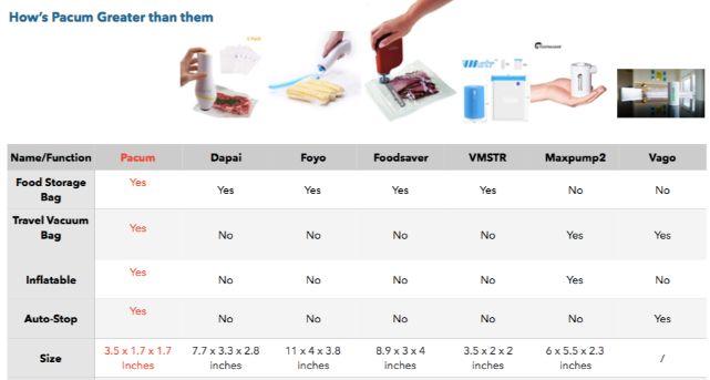 香港 Pacum 充氣X壓縮兩用機-同類型產品比較